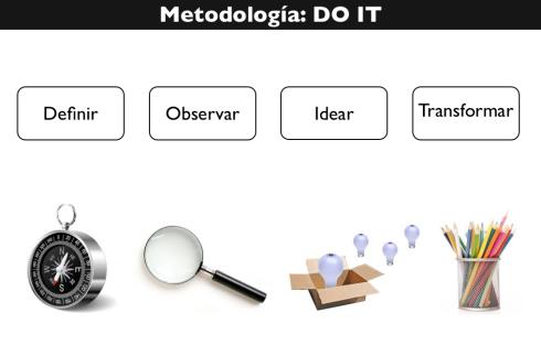 Cómo medimos la creatividad
